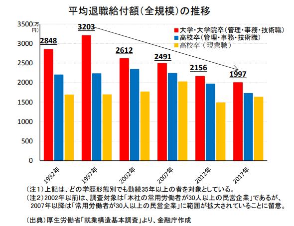 平均退職給付額(全規模)の推移